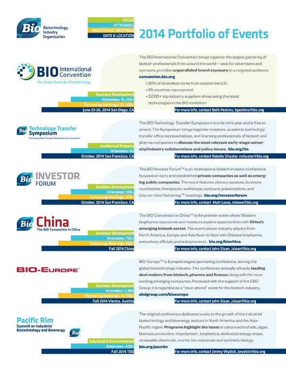 recent activities in the biotechnology industry Executive summary the biotechnology industry is vital to human progress and america's economy the sector depends heavily on the incentive provided by patents to rationalize the enormous risk of investing in life science research and development (r&d.